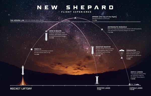 La data de 20 iulie 2021 va incepe, oficial, odiseea unei noi industrii - cea a turismului spatial