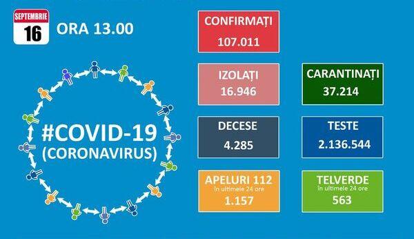 La doua zile de la deschiderea scolilor, Romania bate un nou record de infectari zilnice cu SARS-CoV-2: 1.713. Totalul trece de 107.000 dintre care peste 14.000 in Bucuresti
