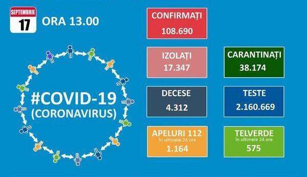 Inca 1.679 de noi cazuri de Covid 19. Totalul se apropie de 109.000 dintre care 4.312 decese