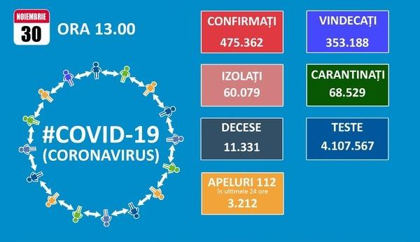 Luna noiembrie se incheie cu un total de aproape 480.000 de cazuri de COVID-19 si un nou record de pacienti la ATI