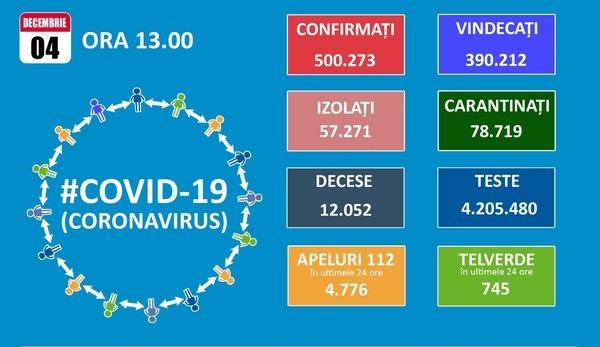 Totalul cazurilor de COVID-19 in Romania a trecut de jumatate de milion, dintre care aproape 70.000 in Bucuresti