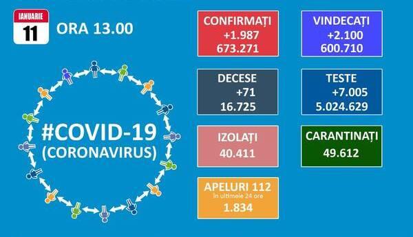 In judetul Ilfov coeficientul infectarilor cu SARS-CoV-2 la mia de locuitori ajunge la 5. Numarul total de teste a trecut de 5 milioane