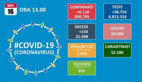 Numarul de cazuri de COVID-19 depistate zilnic trece de 6.000. In ultimele 24 de ore, 133 de oameni au pierdut lupta cu SARS-CoV-2