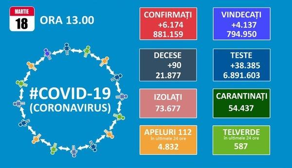 Numar record de cazuri zilnice de COVID-19 pentru anul 2021: 6.174. Totalul se apropie de 900.000