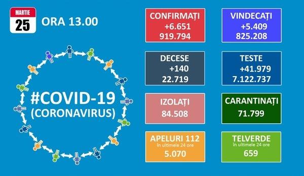 Inca 6.651 de cazuri noi de persoane infectate cu SARS-CoV-2, dintre care 2.171 numai in Bucuresti