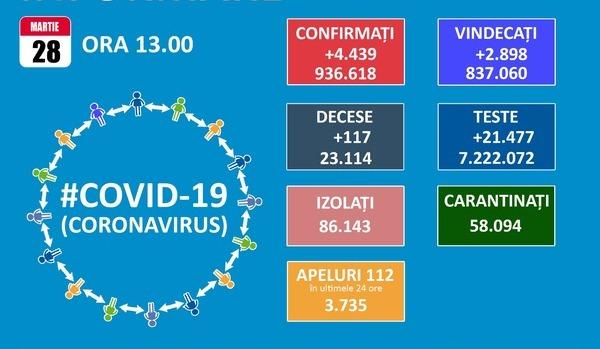 Peste 23.000 de romani au pierdut lupta cu SARS-CoV-2. In Bucuresti, coeficientul de infectare este de 7,02, iar, in Ilfov, de  8,49 la mia de locuitori