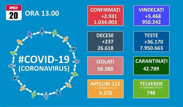 In Bucuresti si Ilfov, coeficientul de infectare cu SARS-CoV-2 scade sub 5 la mie, dar numarul deceselor creste la 237 pe zi