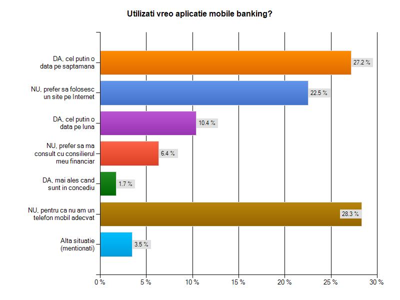 Sonaj marketing pentru folosirea aplicatiilro mobile pentru internet banking