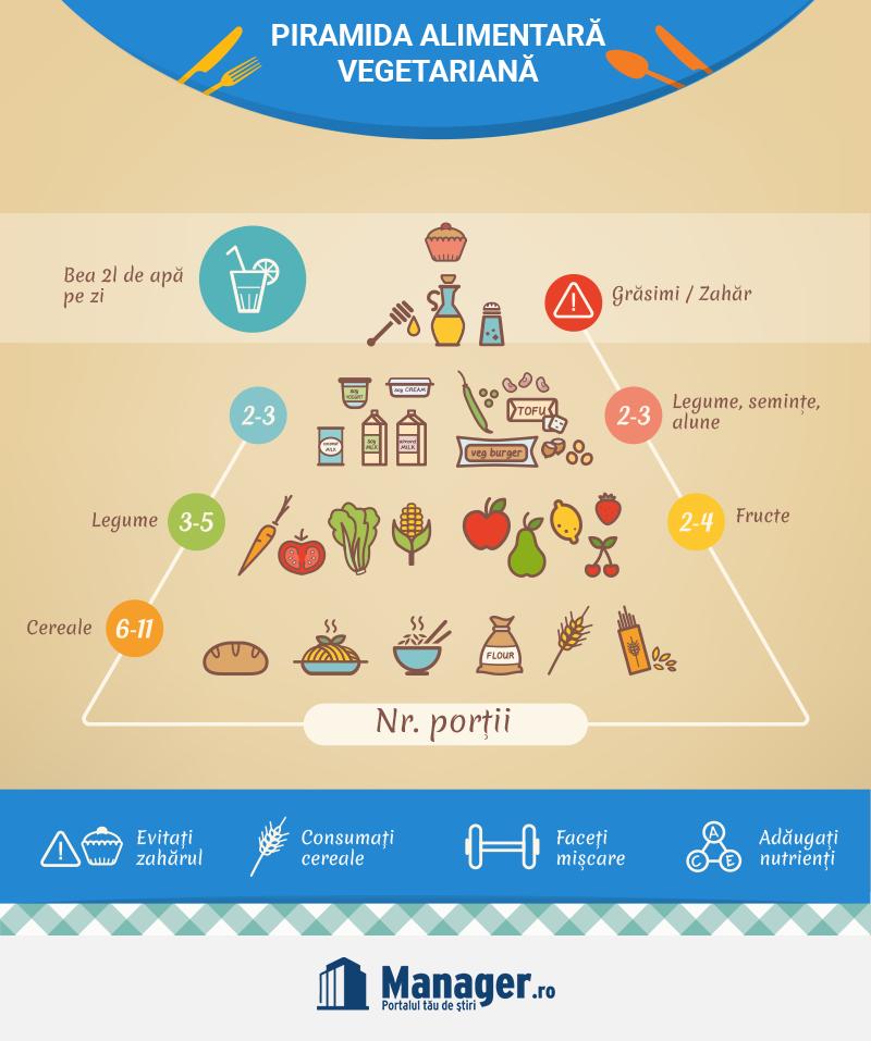 Piramida Alimentara Vegetariana