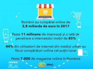 Raport GPeC: Romanii au facut cumparaturi de peste 2,8 miliarde de Euro in 2017