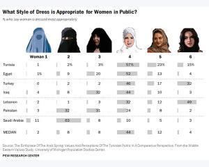 Cum vor musulmanii sa se imbrace femeile