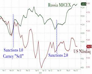 Pietele financiare si energetice premiaza, in timp ce oficialii sanctioneaza, economia Rusiei