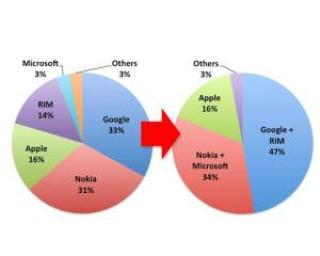 Cum ar arata piata de smartphones daca Google s-ar alia cu RIM si Nokia cu Microsoft