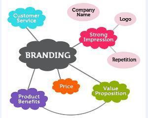 Secretul unui branding reusit