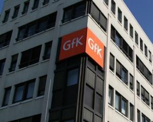 GfK Climatul de consum in T3 2012: Romanii sunt pesimisti, in ciuda cifrelor economice acceptabile