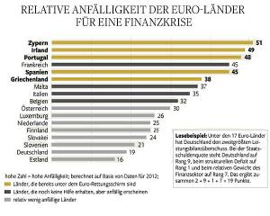 Ce tari din zona euro risca intrarea in criza financiara