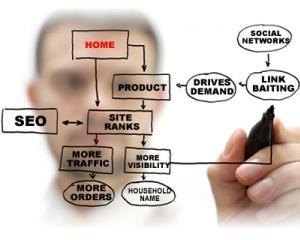 STUDIU: IMM-urile investesc bani si sperante in publicitatea online