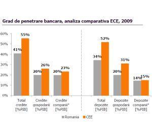 Studiu: Gradul de penetrare bancara, raportat la PIB, este redus in Romania comparativ cu media pe regiune - 41% fata de 55%