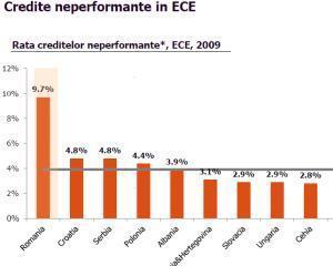 Studiu: Romania are o rata a creditelor neperformante peste dublul mediei din regiunea CEE