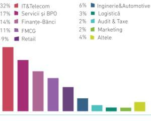 10 companii din top 15 Cei mai doriti angajatori din Romania participa la Angajatori de TOP