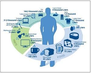 Fiecare om consuma, in medie, peste 1 milion de litri de apa anual!