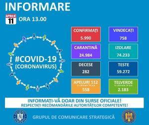 523 de noi cazuri de infectare cu noul coronavirus in Romania. Bilantul total ajunge la 5.990