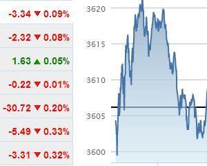 Bursele americane, cea mai mare scadere din acest an
