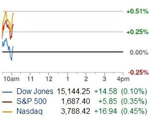 Washington-ul paralizat, Wall Street in forma: Guvernul este in blocaj, bursa creste