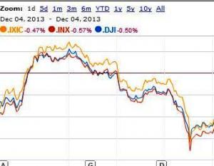 Efectul stagnarii in zona euro: Bursele europene scad pentru a patra zi consecutiv