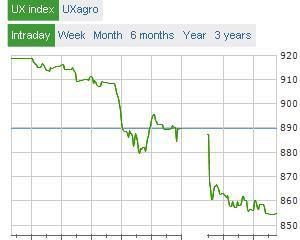 Efect si cauza: Bursa din Ucraina, scadere 4% din cauza tensiunilor sociale