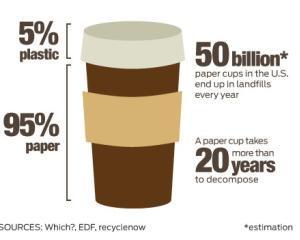 50 miliarde de pahare din hartie, aruncate la intamplare