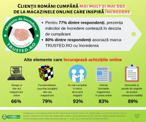 STUDIU > Clientii romani cumpara mai mult si mai des  de la magazinele online care inspira incredere