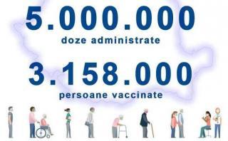 In Romania, au fost administrate peste 5 milioane de doze de vaccin anti COVID-19