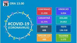 In trei zile, Romania a trecut si de pragul de 11.000 de cazuri de coronavirus, dar numarul vindecarilor a depasit 3.000
