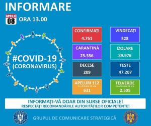 Bilant coronavirus pe judete: Recordul in detine Suceava: 1.430 de cazuri. La polul opus se afla Harghita