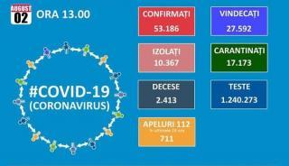 Romania trece de 53.000 de cazuri de Covid 19. Astazi este un nou record pentru numarul de pacienti internatii la ATI: 412