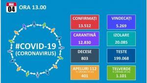 Inca 349 de noi cazuri de Covid 19 in Romania. Totalul ajunge la 13.512, dintre care 5.269 de vindecari si 803 decese