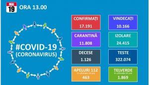 Inca 155 de noi cazuri de infectare cu Covid19. Totalul este de 17.191, dintre care 10.166 de vindecari si 1.126 de decese