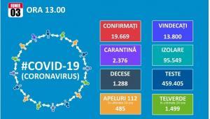Inca 152 de cazuri de Covid 19. Totalul ajunge la 19.669, dintre care 13.800 de vindecari si 1.288 de decese