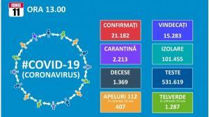 Romania a trecut si de 21.000 de infectari cu noul coronavirus. Totalul este de 21.182, dintre care 15.283 de vindecari si 1.369 de decese