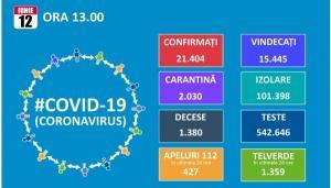 Peste 200 de noi cazuri de infectare cu COVID - 19. Totalul este de 21.404, dintre care 15.445 vindecari si 1.380 de decese