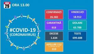 Saptamana incepe cu aproape 270 de noi cazuri de Covid 19. Totalul este de 26.582, din care 18.912 vindecari si 1.634 decese