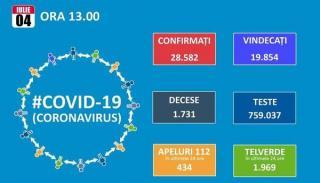Numarul de noi cazuri de Covid19 creste cu 416. Totalul se ridica la 28.582 dintre care 19.854 vindecari si 1.731 decese