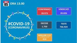 Inca 391 de noi cazuri de Covid 19. Numarul total se apropie de 29.000, dintre care 21.132 vindecari si 1.750 decese