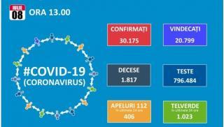 Alerta in starea de alerta! Inca 555 de noi cazuri de Covid 19. Totalul trece de 30.000, dintre care 20.799 vindecari si 1.817 decese