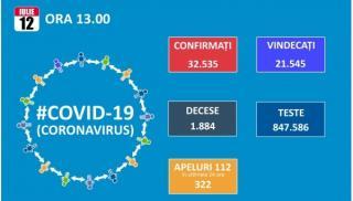 Dupa maximum de 698 de noi cazuri de Covid19 ieri, numarul scade la 456. Totalul ajunge la 32.535 dintre care 21.545 vindecari si 1.884 decese