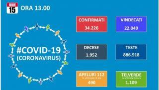 Inca 641 de cazuri de COVID 19. Numarul total creste la 34.226, dintre care 22.049 vindecari si 1.952 decese, 21 in ultimele 24 de ore