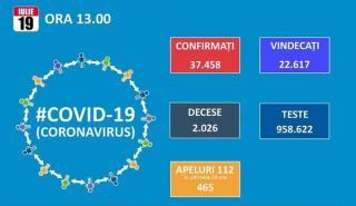 Pentru ca se fac mai putine teste in weekend, numarul de noi cazuri de Covid 19 scade la 767, dar totalul trece de 37.000