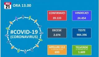 Romania bate un nou record nedorit: 994 de noi cazuri de Covid 19 si 36 de decese intr-o singura zi. Totalul cazurilor depaseste 39.000