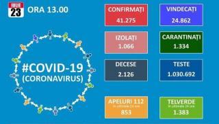 Romania ajunge la 1.112 noi cazuri de Covid 19 pe zi! Totalul este de 41.275, dintre care 24.862 de vindecari si 2.126 decese